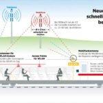 Die DB-Züge werden mit Mobilfunkrepeatern und mit WLAN-Systemen ausgestattet